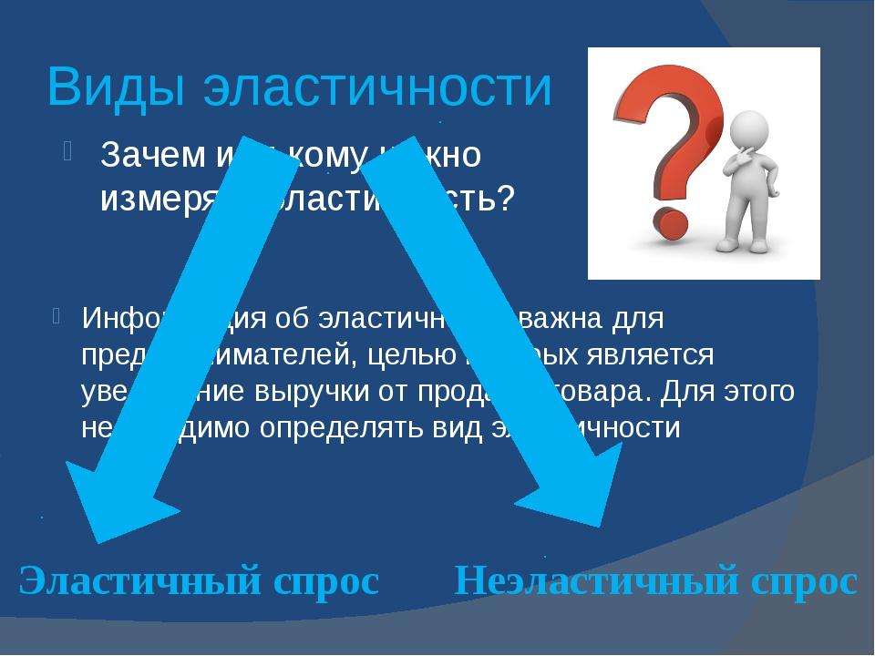 Виды эластичности Зачем или кому нужно измерять эластичность? Информация об э...