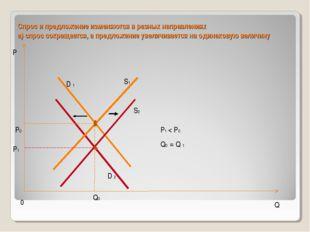 Спрос и предложение изменяются в разных направлениях а) спрос сокращается, а