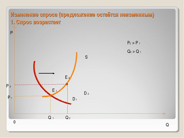 Изменение спроса (предложение остаётся неизменным) 1. Спрос возрастает 0 Р Q...