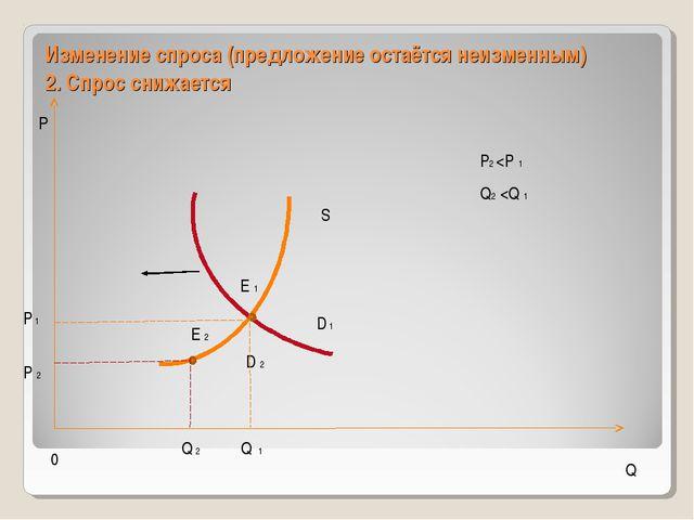 Изменение спроса (предложение остаётся неизменным) 2. Спрос снижается 0 Р Q S...