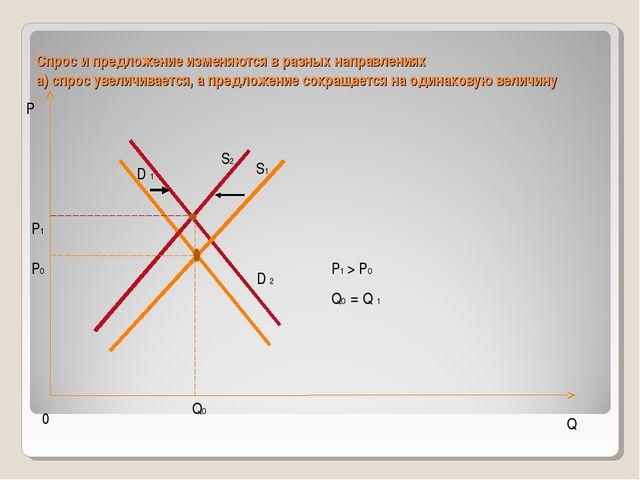 Спрос и предложение изменяются в разных направлениях а) спрос увеличивается,...