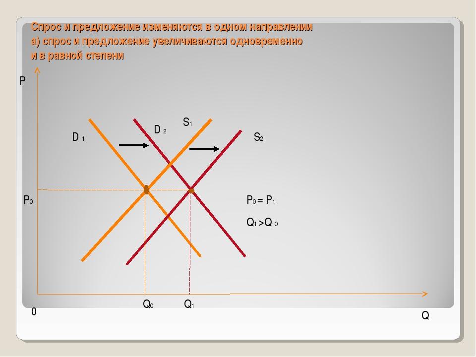 Спрос и предложение изменяются в одном направлении а) спрос и предложение уве...