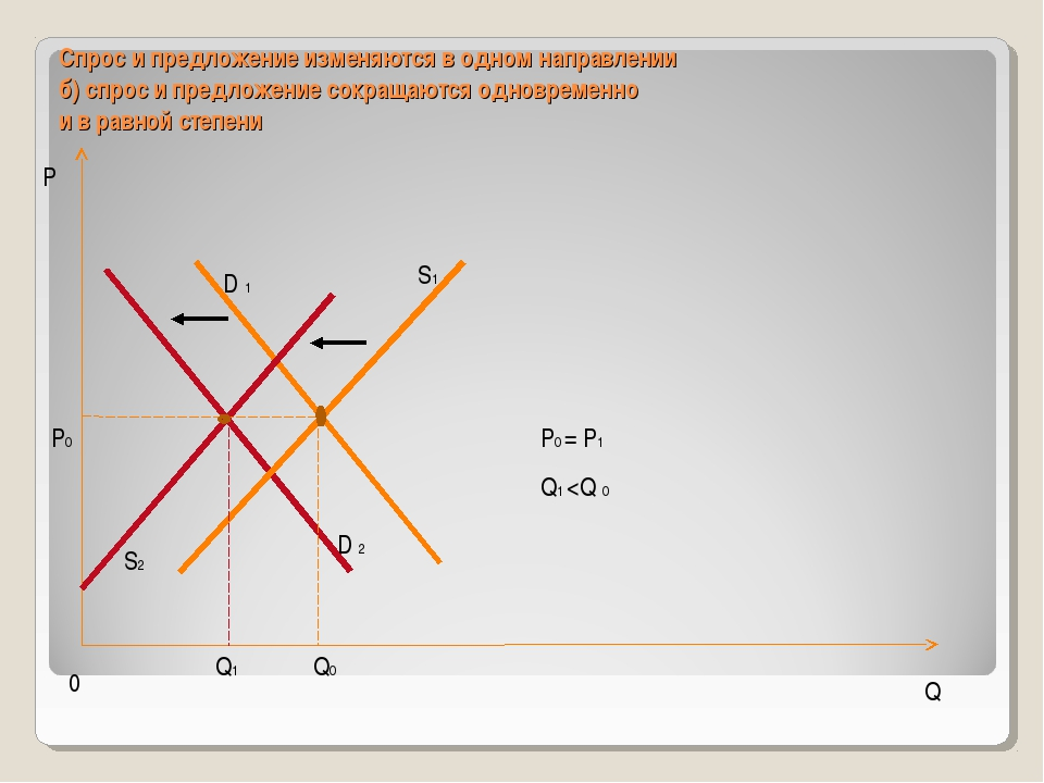 Спрос и предложение изменяются в одном направлении б) спрос и предложение сок...