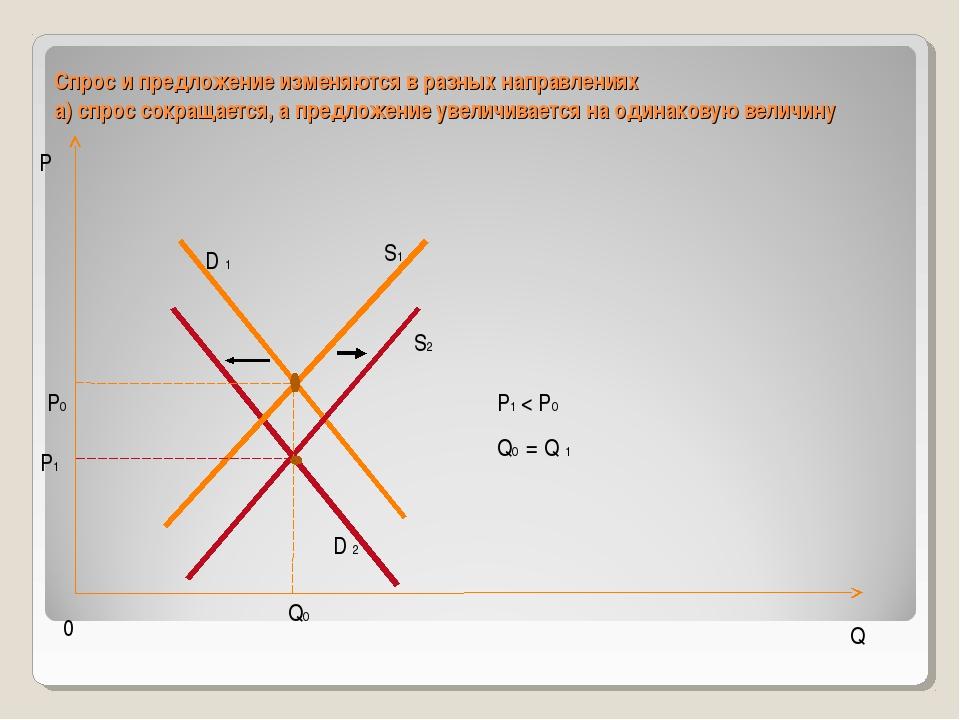 Спрос и предложение изменяются в разных направлениях а) спрос сокращается, а...