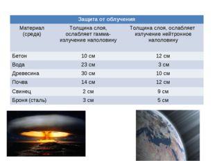 Защита от облучения Материал (среда)Толщина слоя, ослабляет гамма-излучение