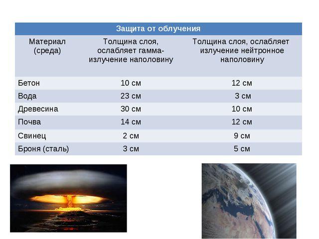 Защита от облучения Материал (среда)Толщина слоя, ослабляет гамма-излучение...