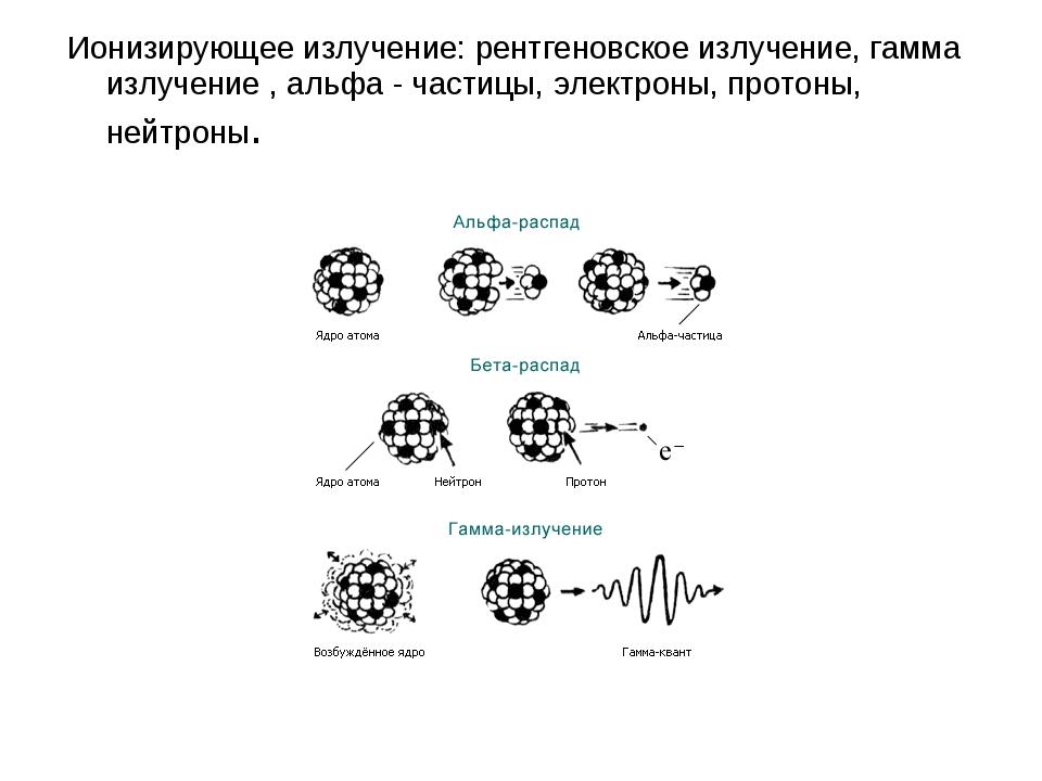 Ионизирующее излучение: рентгеновское излучение, гамма излучение , альфа - ча...