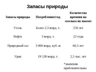 Запасы природы Запасы природыПотребление/годКоличество времени на сколько и