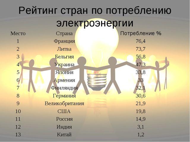 Рейтинг стран по потреблению электроэнергии МестоСтранаПотребление % 1Фран...