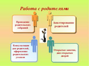 Работа с родителями Анкетирование родителей Проведение родительских собраний
