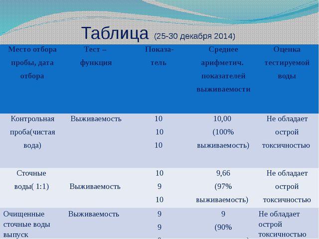 Таблица (25-30 декабря 2014) Место отбора пробы, дата отбора  Тест – функция...