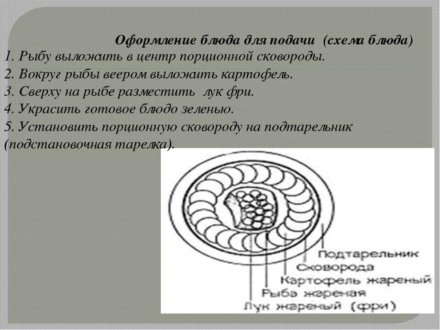 Оформление блюда для подачи (схема блюда) 1. Рыбу выложить в центр порционной...
