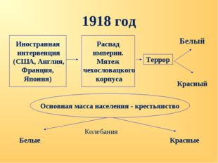 1918 год Иностранная интервенция (США, Англия, Франция, Япония) Распад импери