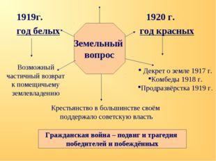 1919г.1920 г. год белых год красных Земельный вопрос Возможный частичный