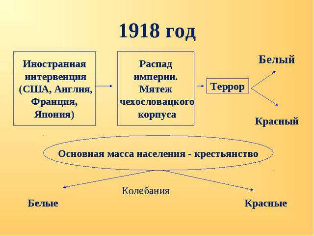 1918 год Иностранная интервенция (США, Англия, Франция, Япония) Распад импери...