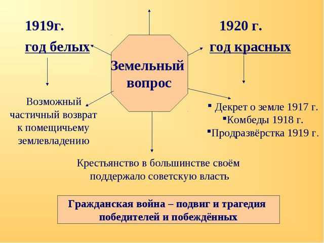 1919г.1920 г. год белых год красных Земельный вопрос Возможный частичный...