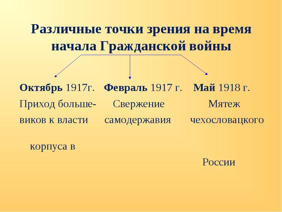 Различные точки зрения на время начала Гражданской войны Октябрь 1917г.Февра...