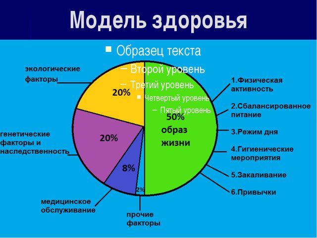 Модель здоровья