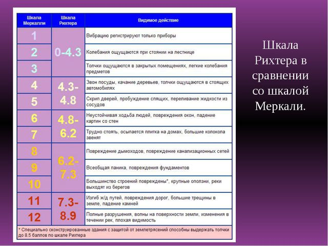 Шкала Рихтера в сравнении со шкалой Меркали.