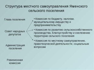 Структура местного самоуправления Яменского сельского поселения Глава поселен