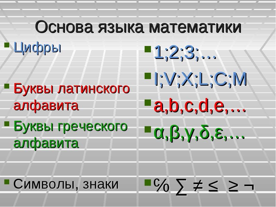Основа языка математики Цифры Буквы латинского алфавита Буквы греческого алфа...