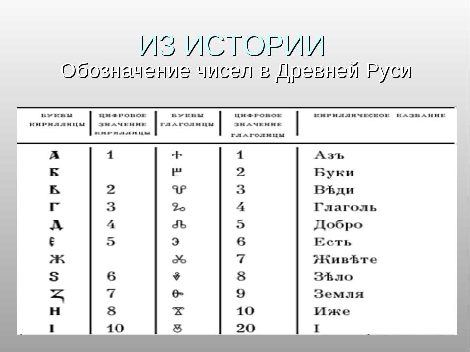 ИЗ ИСТОРИИ Обозначение чисел в Древней Руси