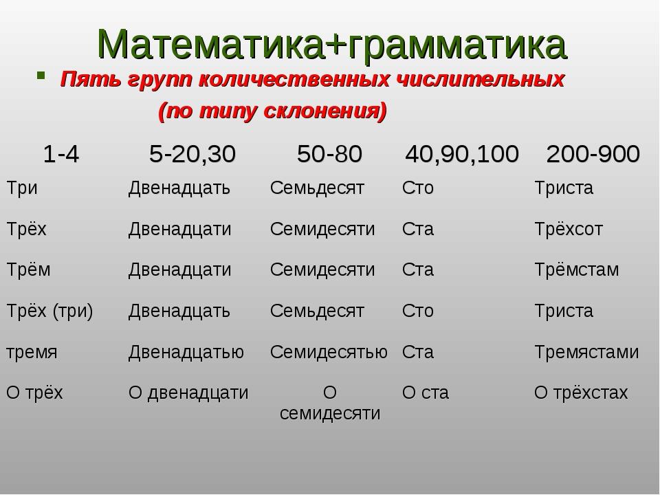 Математика+грамматика Пять групп количественных числительных (по типу склонен...