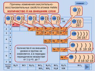 период Причины изменения окислительно-восстановительных свойств атомов НеМе: