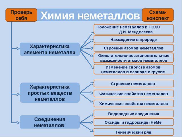 Контрольная работа по теме Химия неметаллов скачать бесплатно на  Контрольная работа по химии на тему химия неметаллов