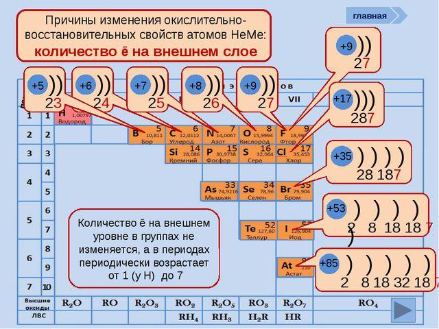 период Причины изменения окислительно-восстановительных свойств атомов НеМе:...