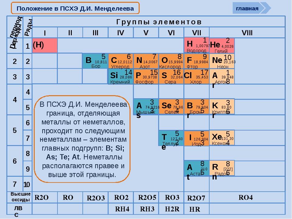 Cтроение атомов неметаллов 1S1 2S22P1 nS2nP2 nS2nP3 nS2nP4 nS2nP5 период R2O...