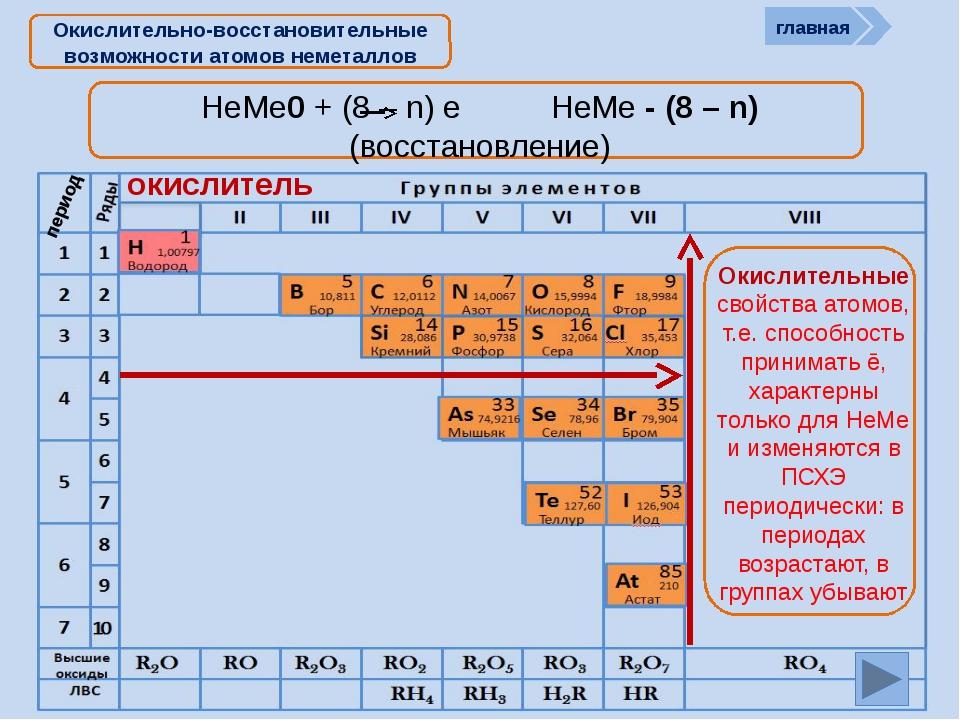 Периодическая система химических элементов Д.И. Менделеева Н Водород 1 1.008...
