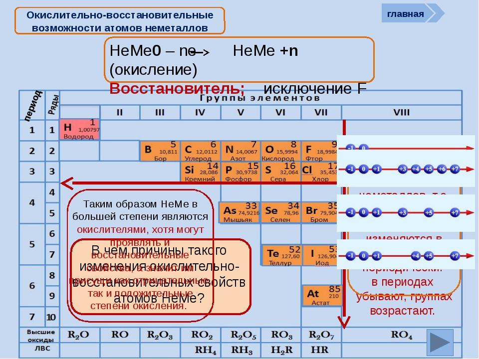 НеМе0 – ne НеМе +n (окисление) Восстановитель; исключение F Окислительно-вос...