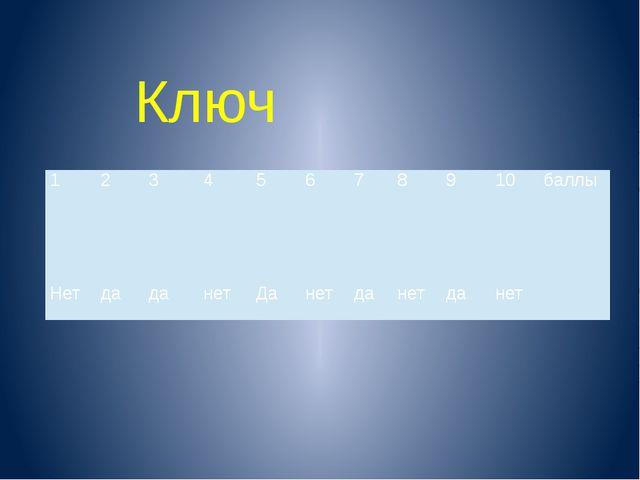 Ключ 1 2 3 4 5 6 7 8 9 10 баллы Нет да да нет Да нет да нет да нет