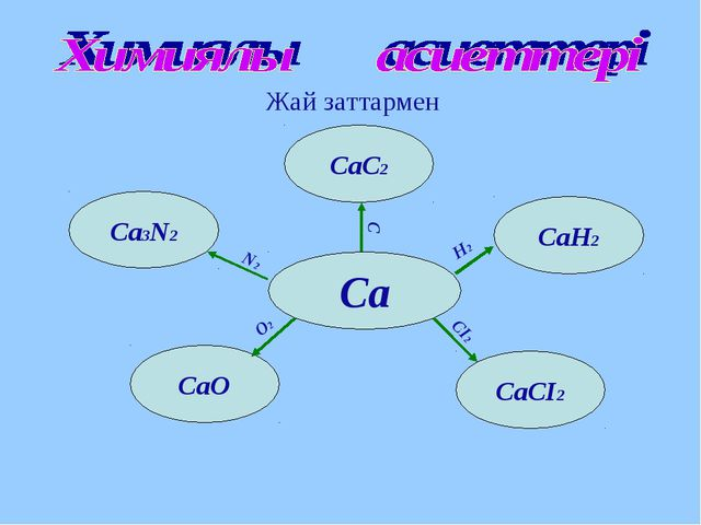 Жай заттармен Са СаН2 СаСІ2 CaO СаС2 Ca3N2 O2 N2 С Н2 СІ2