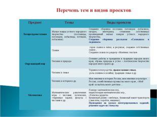 Предмет Темы Виды проектов Литературное чтение Малые жанры устного народн