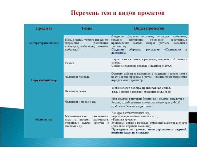 Предмет Темы Виды проектов Литературное чтение Малые жанры устного народн...