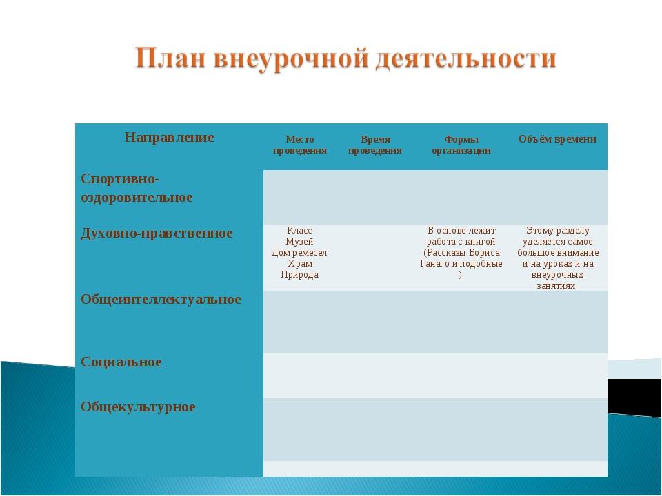 Направление Место проведения Время проведения Формы организации Объём вр...