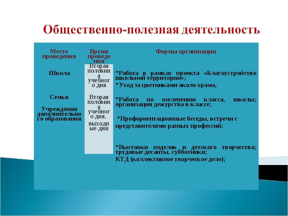 Место проведения Время проведения Формы организации ШколаВторая половина...