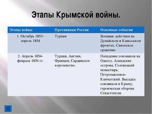 Тест На военную службу в Дунайскую армию Л.Н.Толстой попадает: а) по протекци...
