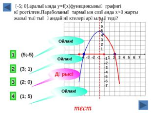 [-5; 0].аралығында y=f(x)функциясының графигі көрсетілген.Параболаның тармағ