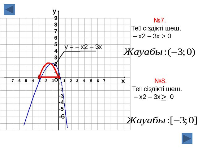 о х 1 2 3 4 5 6 7 -7 -6 -5 -4 -3 -2 -1 №7. Теңсіздікті шеш. – х2 – 3х > 0 у =...