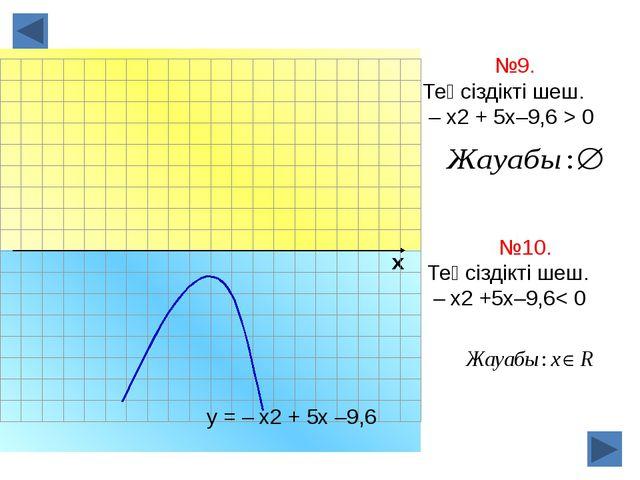 х №9. Теңсіздікті шеш. – х2 + 5х–9,6 > 0 у = – х2 + 5х –9,6 №10. Теңсіздікті...