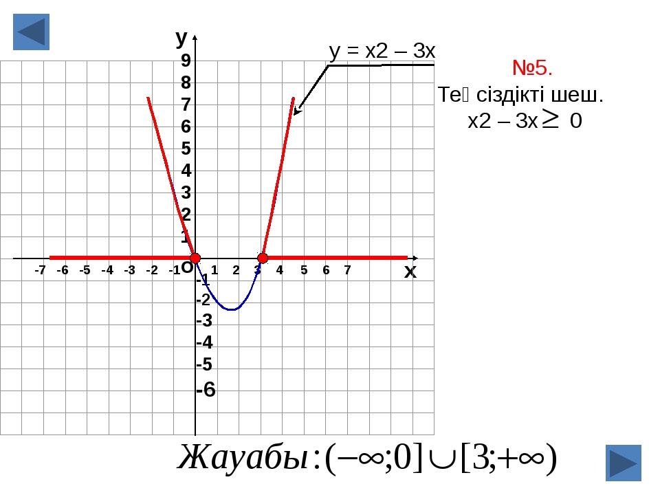 о х 1 2 3 4 5 6 7 -7 -6 -5 -4 -3 -2 -1 №5. Теңсіздікті шеш. х2 – 3х 0 у = х2...