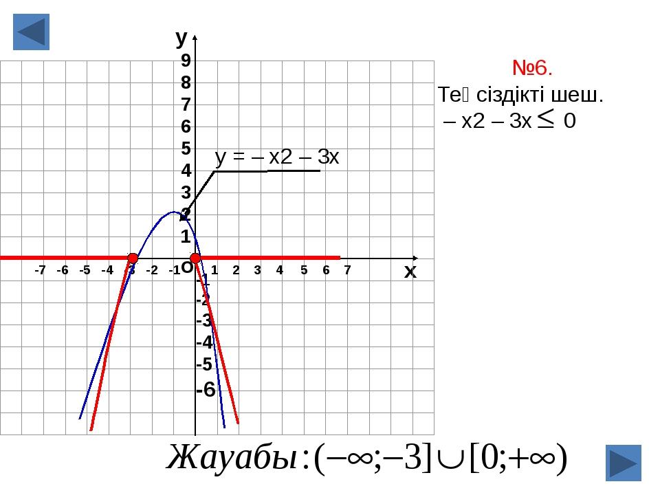 о х 1 2 3 4 5 6 7 -7 -6 -5 -4 -3 -2 -1 №6. Теңсіздікті шеш. – х2 – 3х 0 у = –...