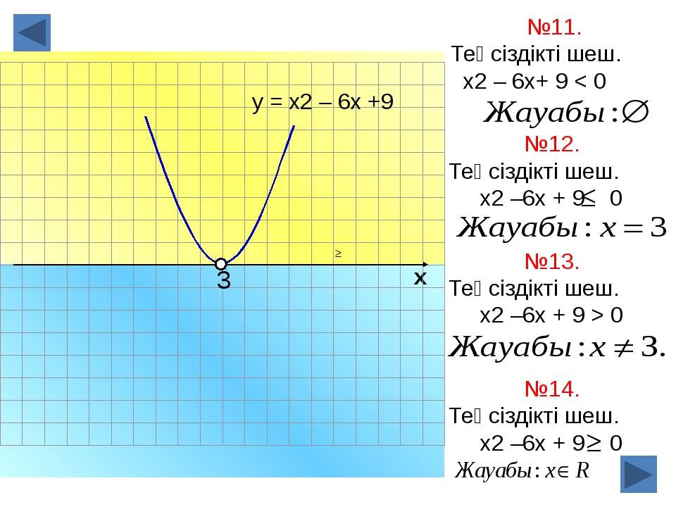 х №11. Теңсіздікті шеш. х2 – 6х+ 9 < 0 у = х2 – 6х +9 №12. Теңсіздікті шеш....