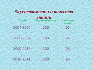 % успеваемости и качества знаний год% успеваемости% качества знаний 2007-20