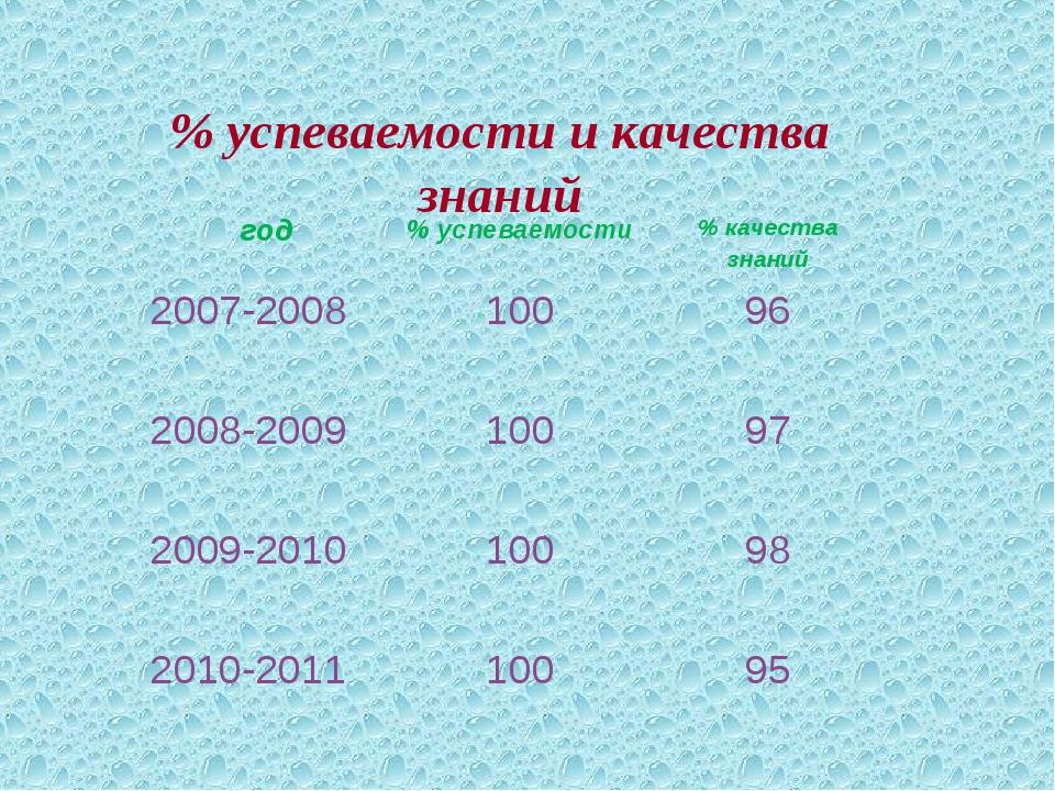 % успеваемости и качества знаний год% успеваемости% качества знаний 2007-20...