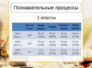 1 классы Кол-во уч-сяВыше нормыНормаБлиже к нормеНиже нормы 2013-2014 г.