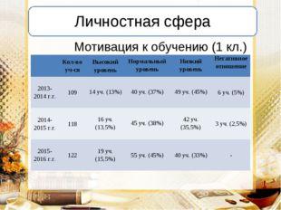 Мотивация к обучению (1 кл.) Кол-во уч-сяВысокий уровеньНормальный уровень